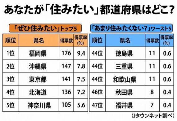 【意味不明】県民幸福度、住みよさランキングで上位の福井が、、住みたい街ランキングではドンケツとか、、